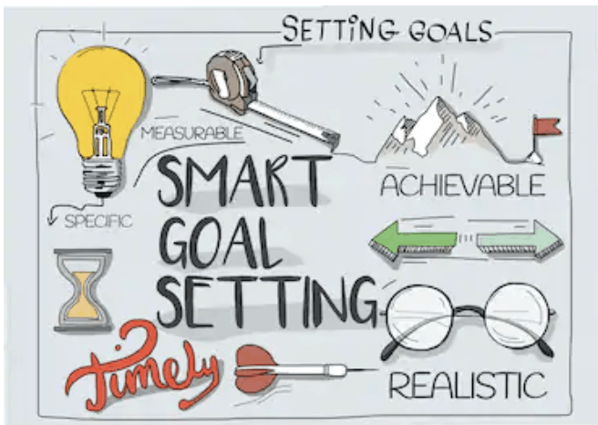 SMART Goals infographic explaining how to create goals aligned with a system of recovery